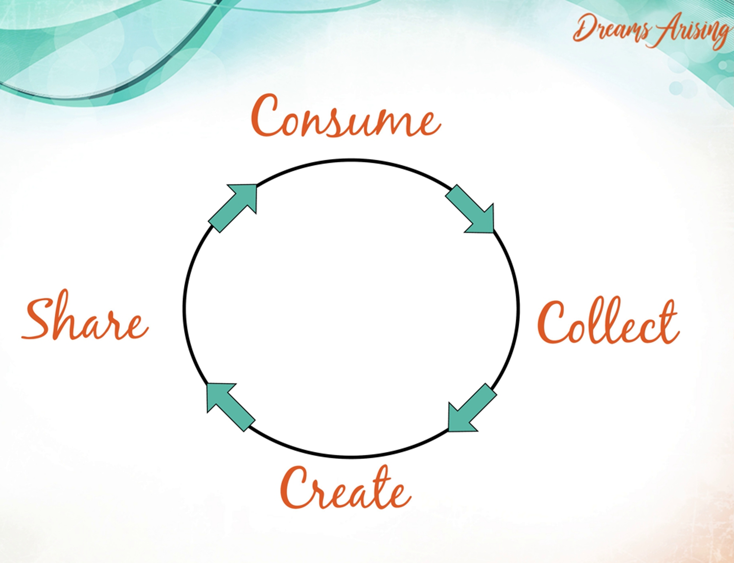 Cycle of Creativity - Consume, Collect, Create, Share